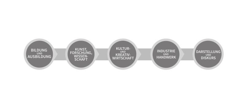 workshopgrafiken_kreislauf2