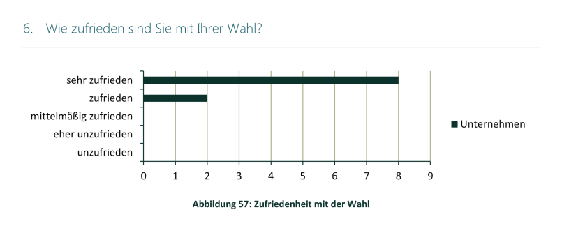 Studie Lintner Hochwallner - Abbildung 57 Zufriedenheit mit der Wahl