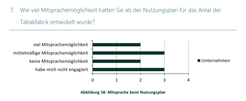 Studie Lintner Hochwallner - Abbildung 58 Mitsprache beim Nutzungsplan