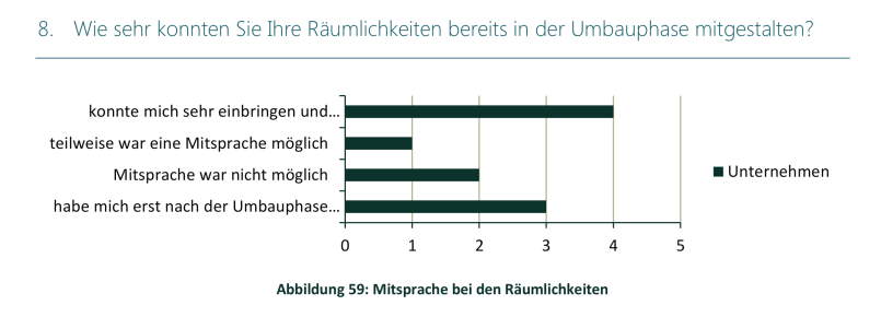 Studie Lintner Hochwallner - Abbildung 59 Mitsprache bei den Räumlichkeiten