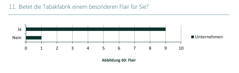 Studie Lintner Hochwallner - Abbildung 60 Flair