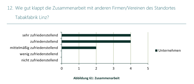 Studie Lintner Hochwallner - Abbildung 61 Zusammenarbeit