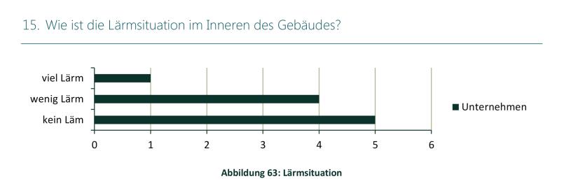 Studie Lintner Hochwallner - Abbildung 63 Lärmsituation