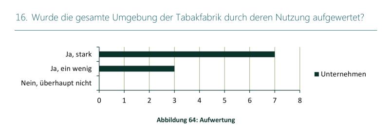 Studie Lintner Hochwallner - Abbildung 64 Aufwertung